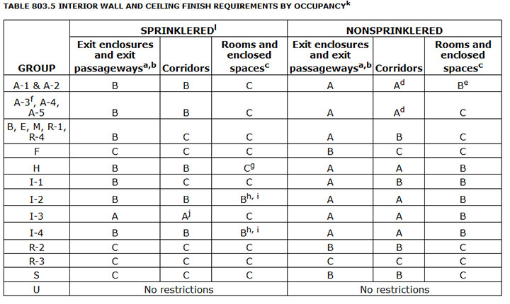 California Building Code Occupancy Classification
